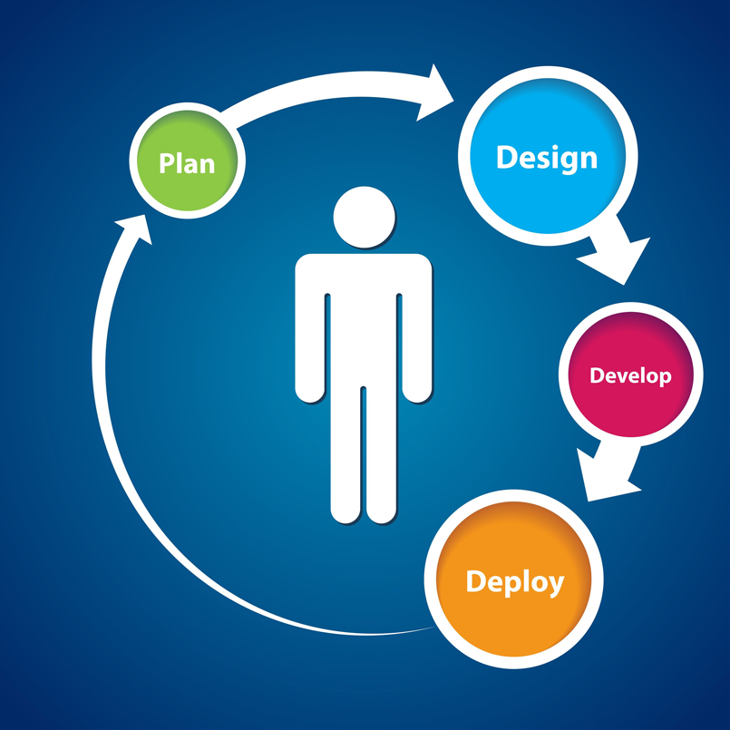 Plan Design Develop Deploy