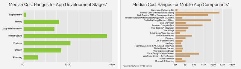 Median-Costs-Ranges