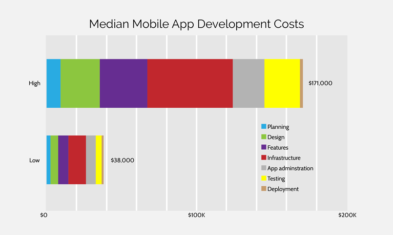 Median-Mobile-App-Development-Costs